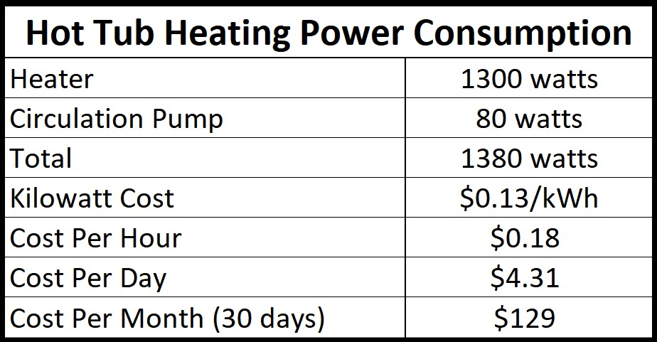 hot tub electricity usage